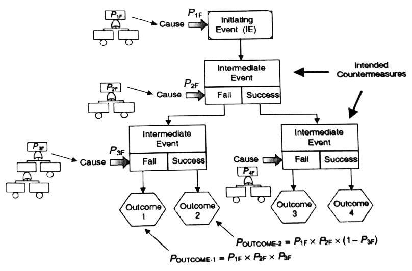 مفهوم آنالیز علت - رویداد