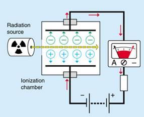 ساختار اتاقک یونیزاسیون
