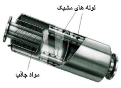استفاده از خاصیت جذب و تشدید در سایلنسور مدور