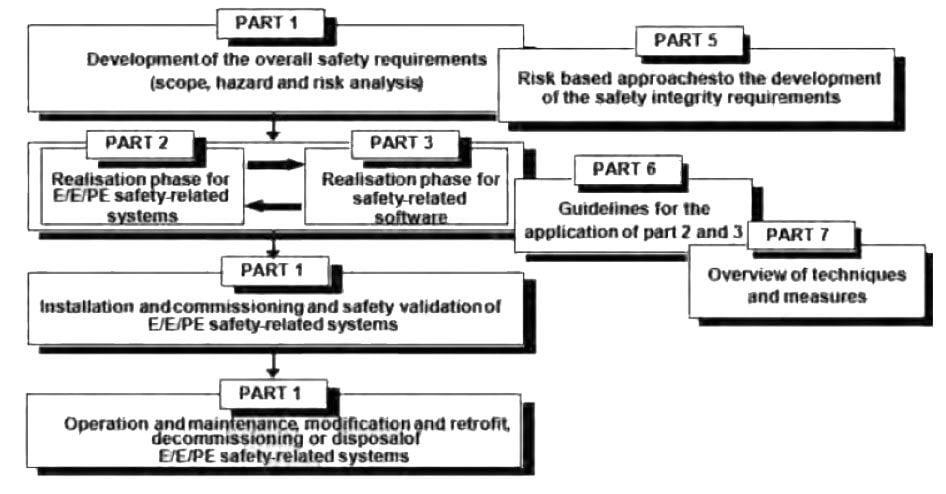 بخش های هفتگانه استاندارد IEC 61508