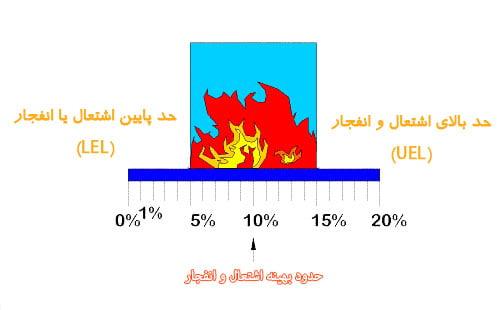 حدود اشتعال و انفجار گازها