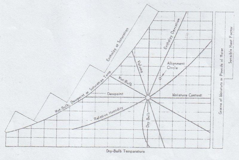 شمای کلی یک شبکه ی نمودار مشخصات هوا