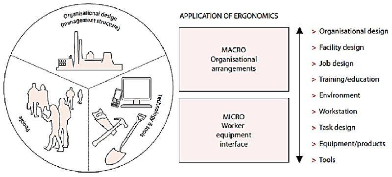 دامنه کاربرد ارگونومی در صنعت