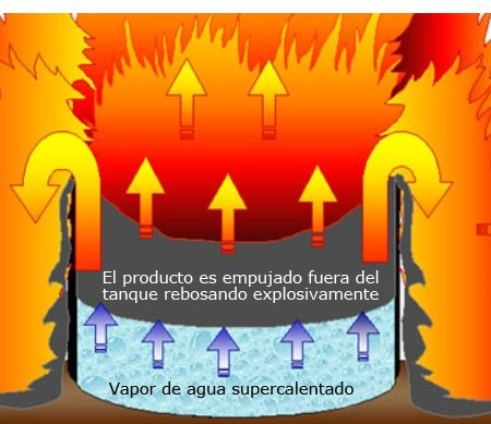 پروژه بررسی پدیده سرریز جوششی در مخازن نفتی