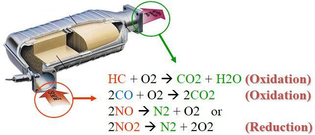 اکسیداسیون و احیا در درون واکنشگر