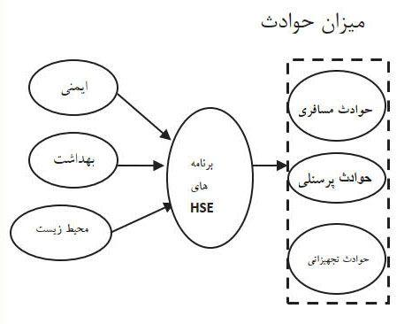 مدل تحقیق چارلنگ