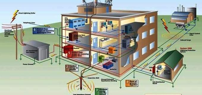 طراحی سیستم ارتینگ و حفاظت در برابر صاعقه