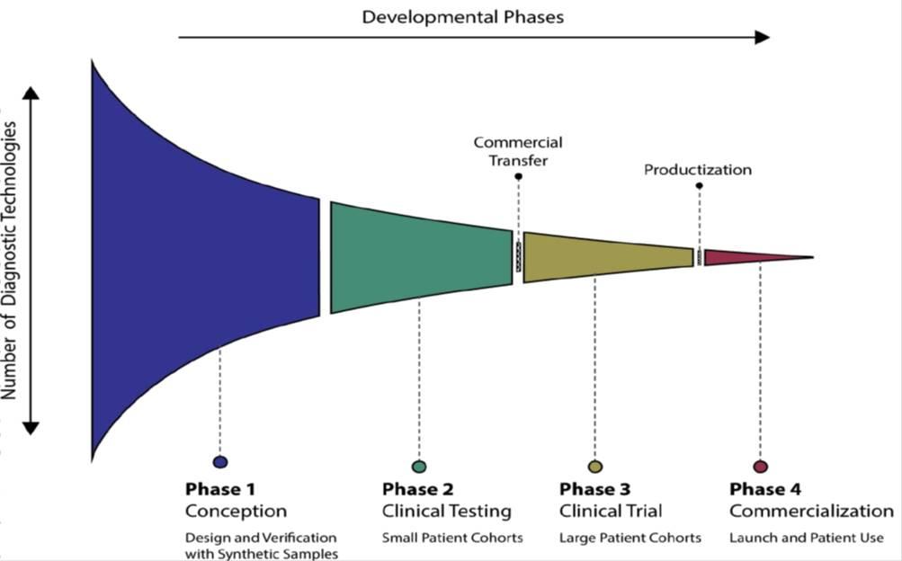 آزمایشهای سریع و قابل حمل برای تشخیص کووید 19
