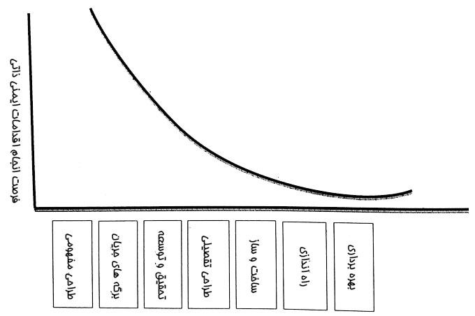 ایمنی ذاتی بر حسب فازهای مختلف عمر سامانه