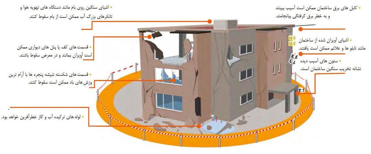 خطرات ناشی از ریزش ساختمان