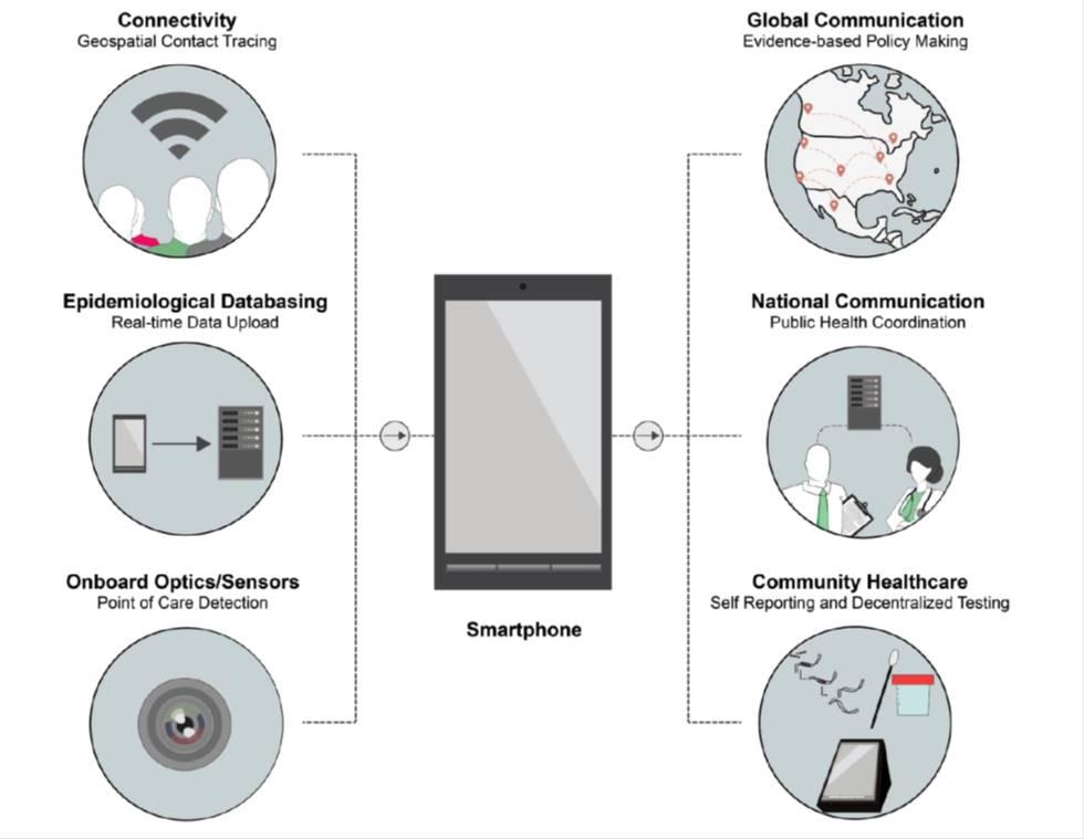 نقش گوشیهای هوشمند در تشخیص کووید 19