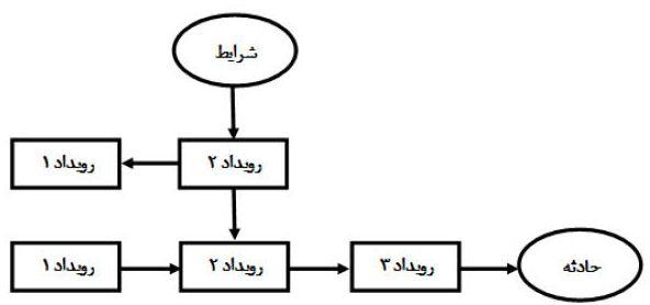 روش نمودار علل و رویداد