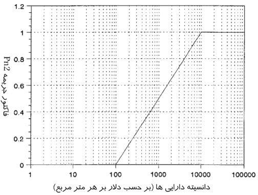 نمودار تعیین جریمه مربوط به دارایی ها