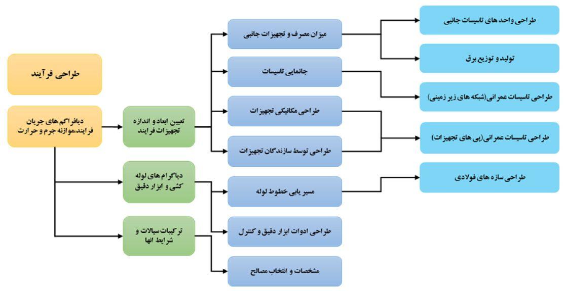 مراحل طراحی فرایند