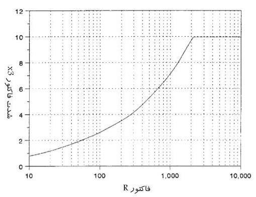 نمودار تعیین شدت آسیب (x3) ناشی از افزایش فشار بار سمی
