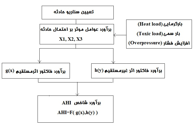 نحوه محاسبه شاخص خطر حادثه (AHI)
