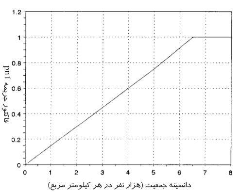 نمودار تعیین جریمه مربوط به تراکم جمعیت