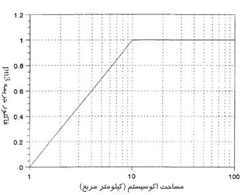 نمودار تعیین جریمه مربوط به آسیب به اکوسیستم