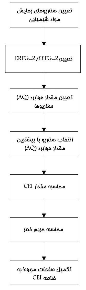 مراحل اجرای CEI