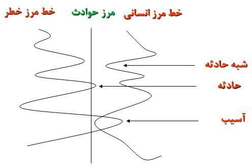 علت وقوع حادثه از ديدگاه نموداری