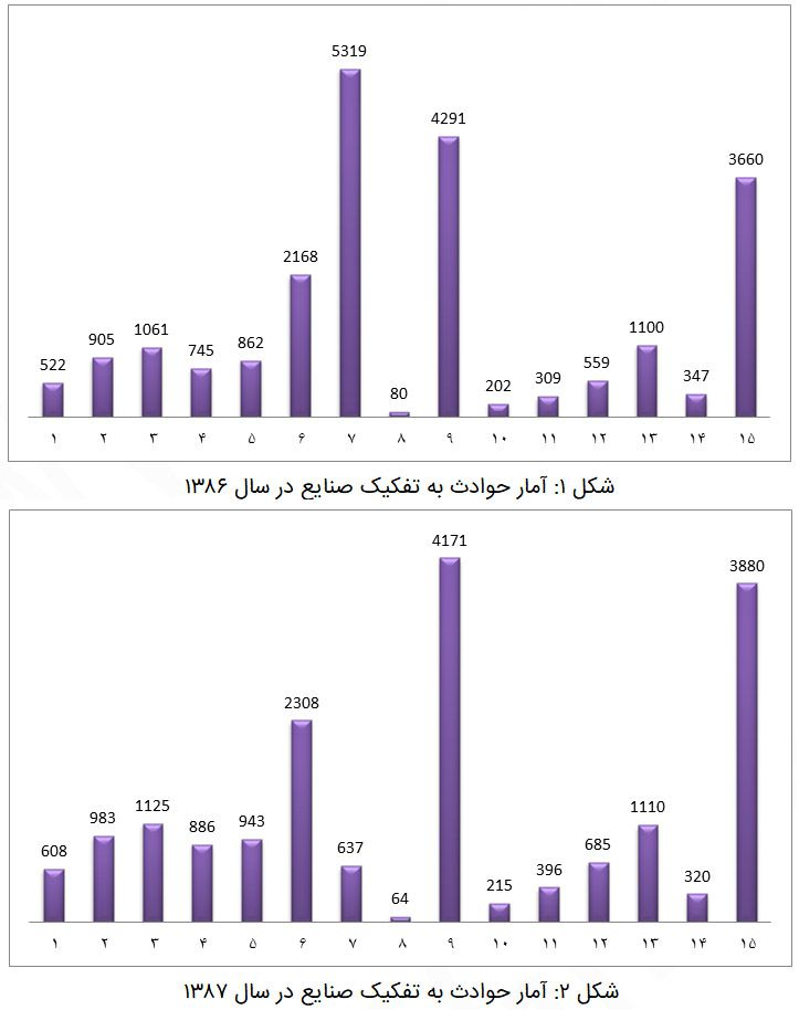آمار حوادث به تفکیک صنایع در سال 1386 و 1387