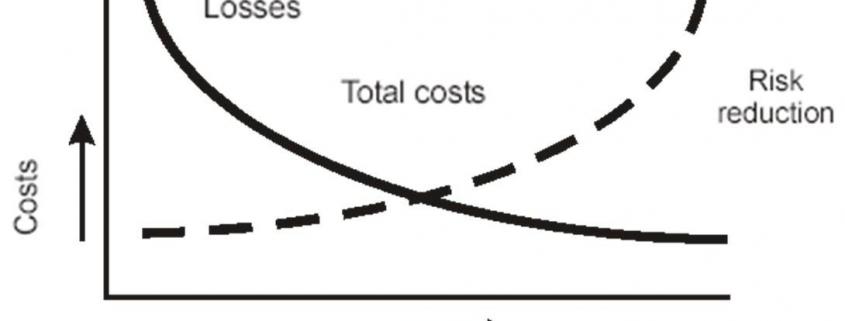 رابطه ایمنی در برابر هزینه ها