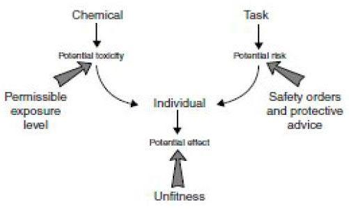مدل پیشگیری سم شناسی شغلی