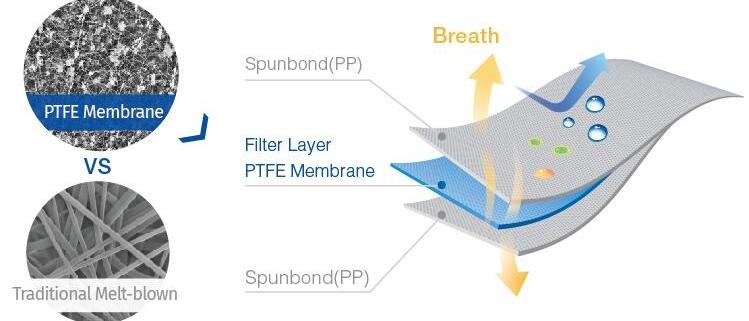 استفاده از نانوتکنولوژی در تولید ماسک های تنفسی جهت محافظت انسان علیه بیماری ها