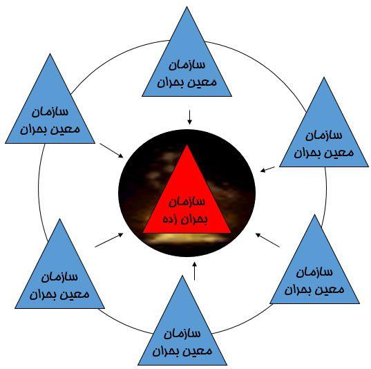 شبکه معین پایداری سازمانی