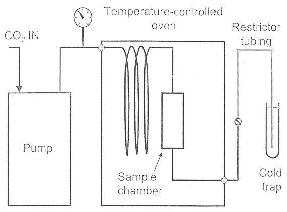 Supercritical Fluid Extraction