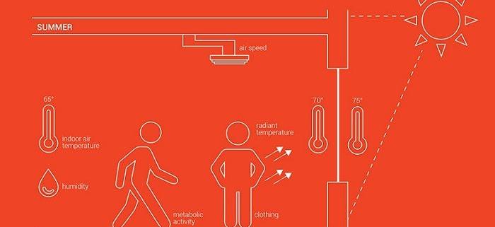 مشخصات هوا و آسایش حرارتی