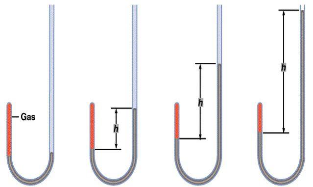 ارتباط بین حجم و فشار در گازها