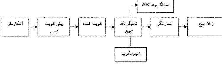 نمای کلی از یک سیستم طیف سنجی (spectrometry)