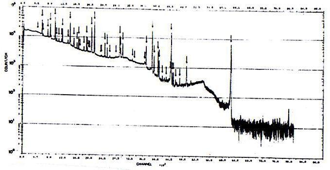 طیف تابش ثبت شده از یک نمونه