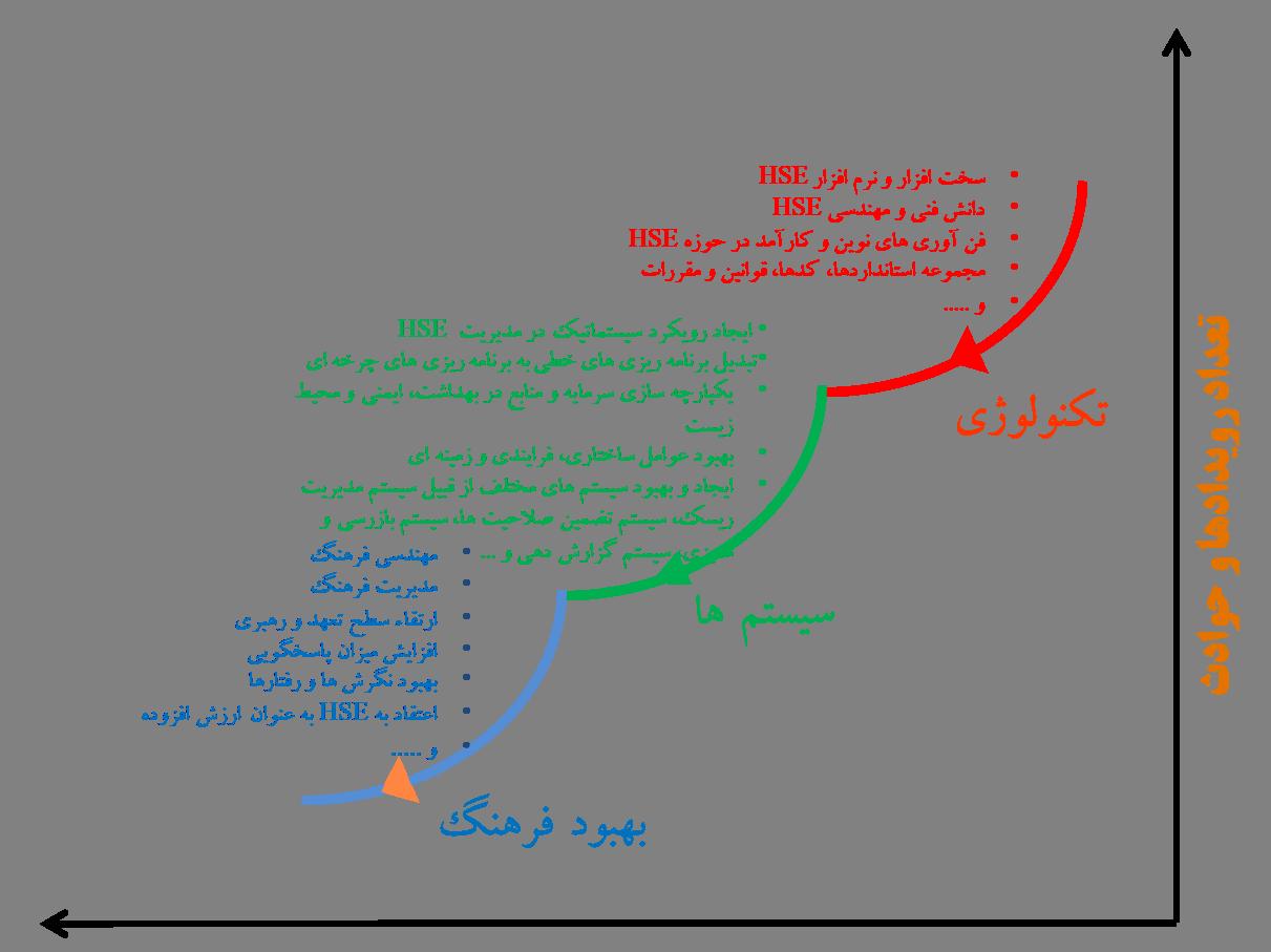 دلایل استقرار سیستم مدیریتی