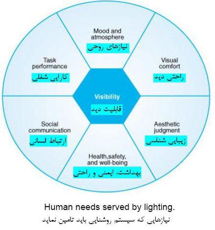 نیازهایی که سیستم روشنایی باید تامین کند