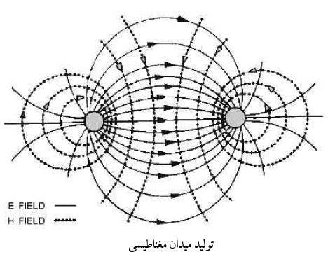 تولید میدان مغناطیسی