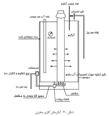 آبگرمکن گازی مخزنی