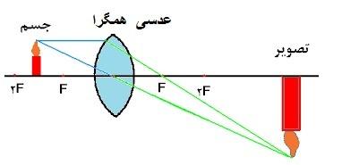 نحوه تشکیل یک تصویر توسط یک عدسی با فاصله کانونی
