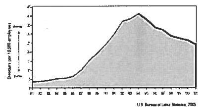 میزان اختلالات اسکلتی عضلانی در صنایع عمومی ایالات متحده امریکا