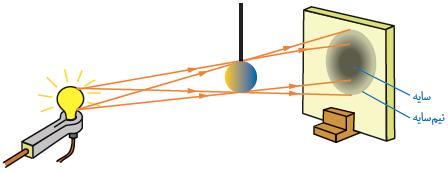 نحوه تشکیل تصویر نمایشی (projection) یا سایه