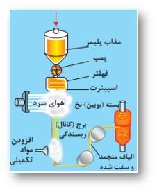 فرایند ذوب مسی در نساجی